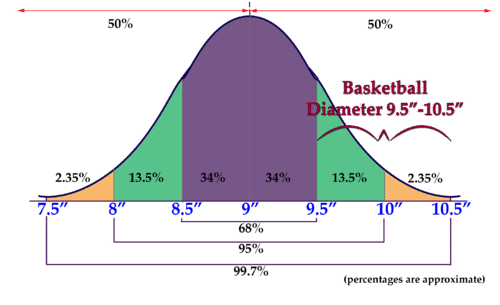 The empirical rule ck 12 foundation between 1 and 3 standard deviations above the mean the graphic below shows the portion of the normal distribution included between 1 and 3 sds ccuart Images