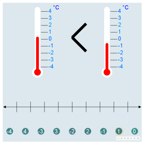 Freezing Cold Comparison; Number Lines