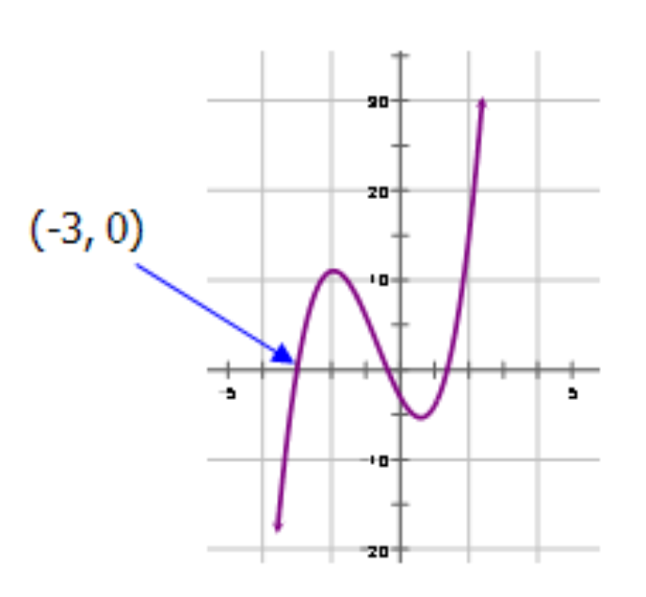 Graphing Polynomial Functions – Graphing Cubic Functions Worksheet