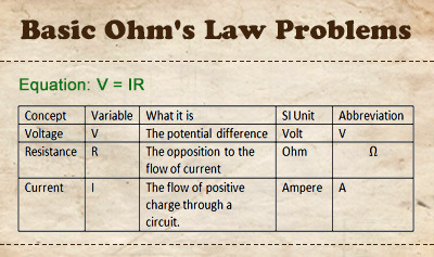 Basic Ohm's Law Problems - Overview