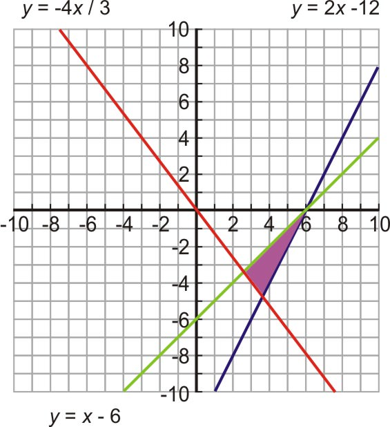 Systems of Linear Inequalities – Graphing Systems of Linear Inequalities Worksheet