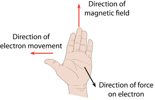 Illustration of the left hand rule