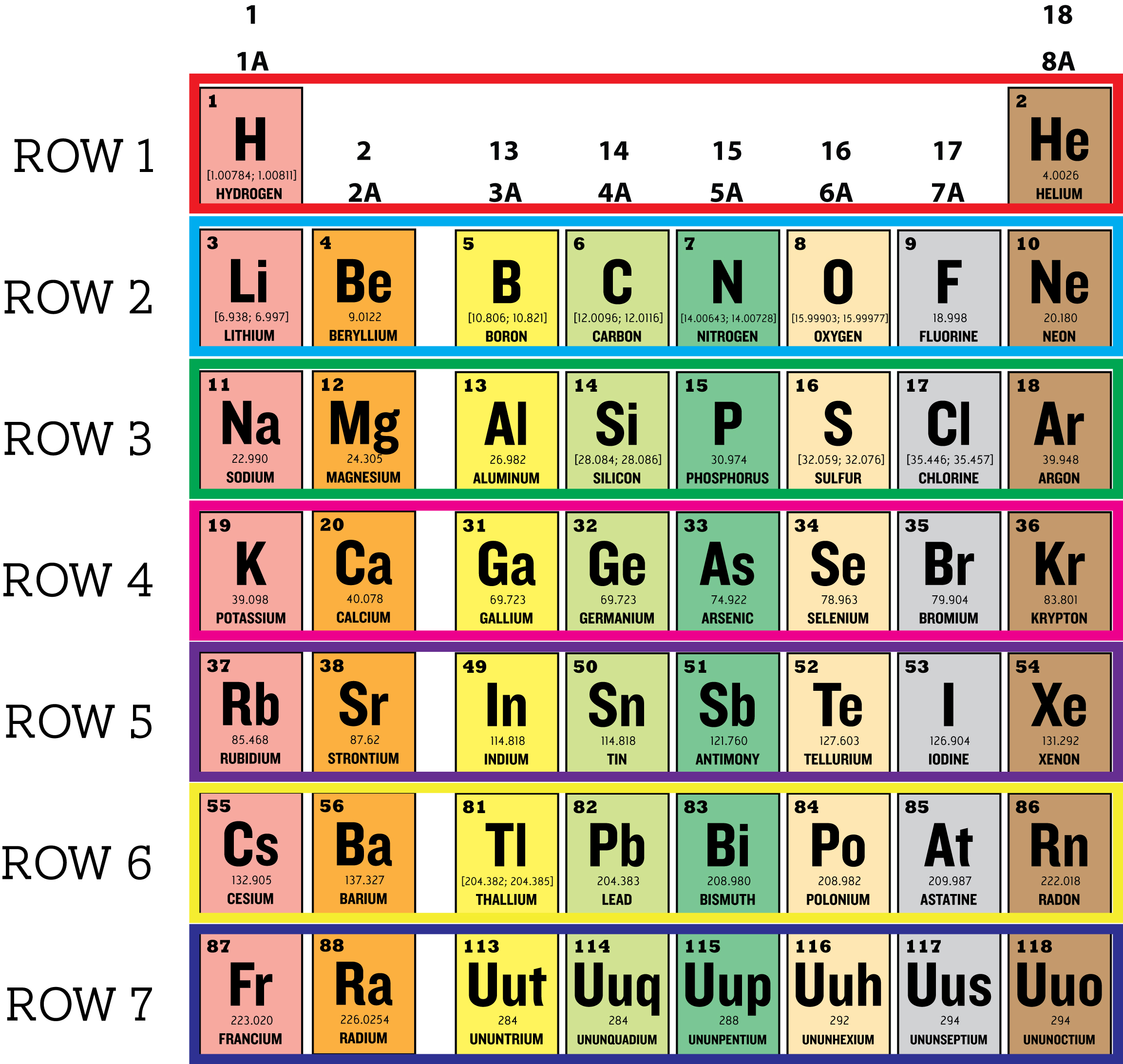 "periodic table group 1a 8a notes ""group a"" elements columns 1a-8a they include: on the left side of the periodic table notes: periodic groups and trends."