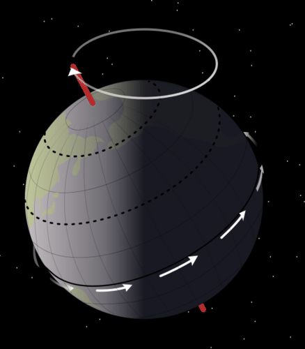 Precession of the Earth's axis.