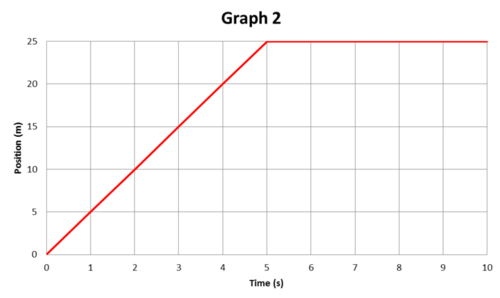 The slope of a position time graph is velocity