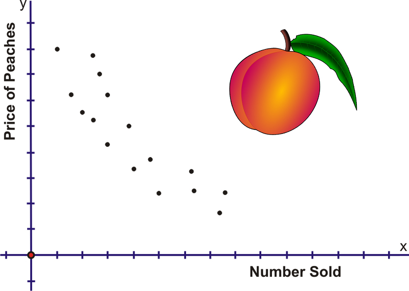Scatter Plots Read Statistics Ck 12 Foundation