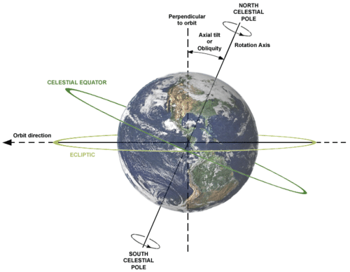 Earth's axis of rotation is tilted