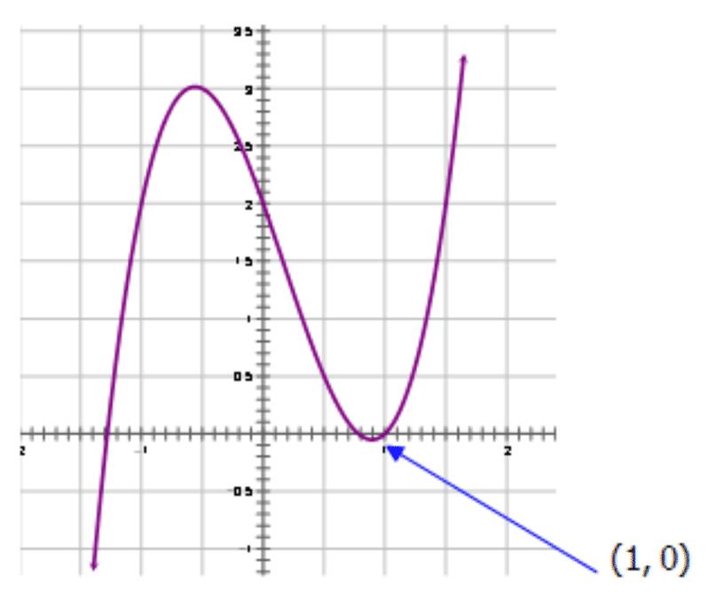 quartic graph - photo #15