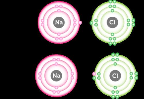 How ionic bonds form