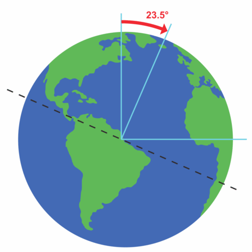 Earth's axis is tilted