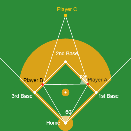 Law of Cosines: Angles in the Outfield