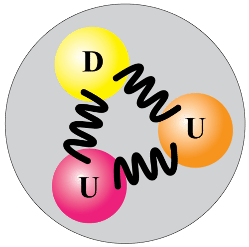Image of quarks in a proton