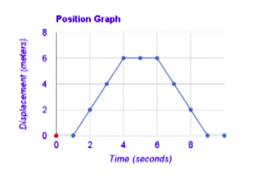 Position Vs Time Graphs Ck 12 Foundation