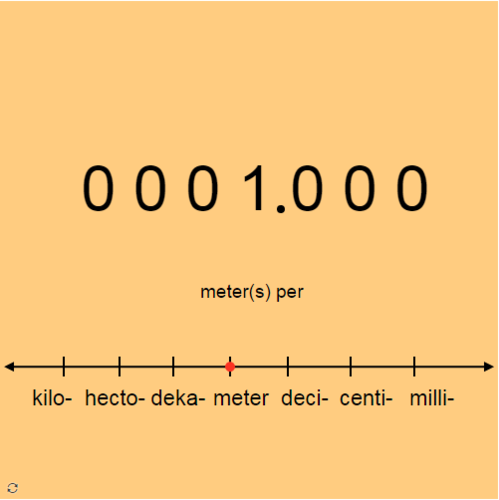 Metric Prefixes: Decimal Conversions