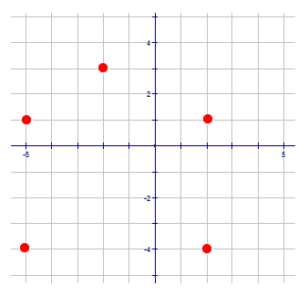 The Domain and Range of a Linear Function   CK-12 Foundation