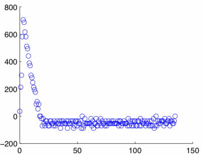 Plot of velocity computed with the forward difference method versus time.