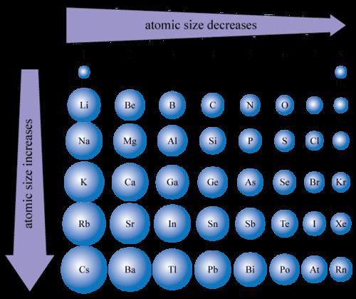 Atomic size chart