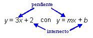 Gráficas de Ecuaciones lineales de la forma Pendiente-Intercepto
