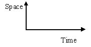 Feynman's Diagrams