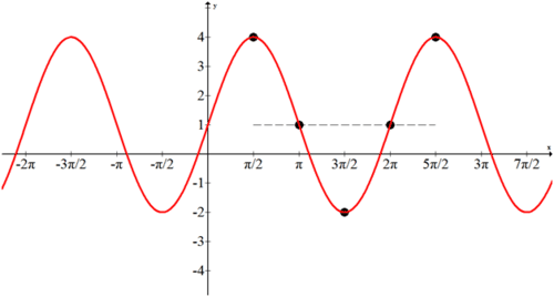 Horizontal Translations or Phase Shifts ( Read