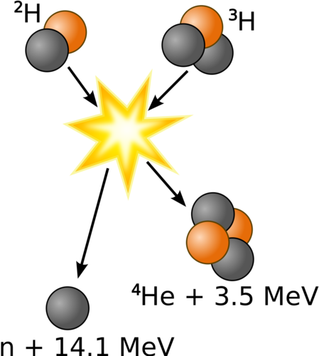 Fusion of hydrogen 2 and hydrogen 3 creates helium 4