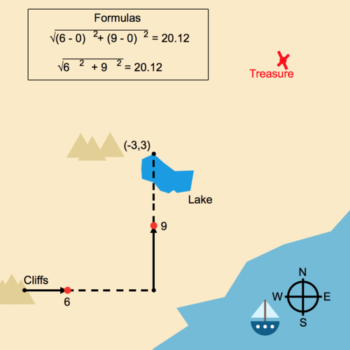 Distance Formula and the Pythagorean Theorem: Treasure Map
