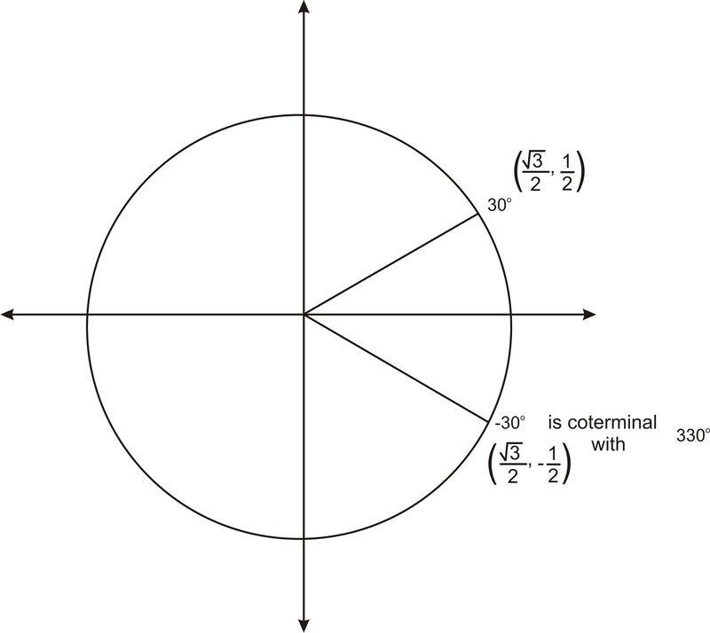 Trigonometric Functions of Negative Angles