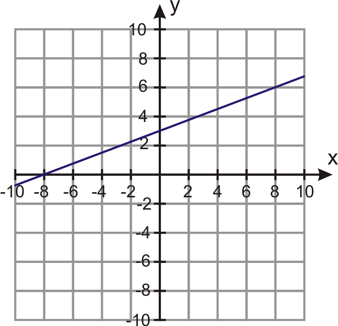 Linear Equations In Standard Form Ck 12 Foundation