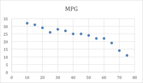 how to solve correlation coefficient
