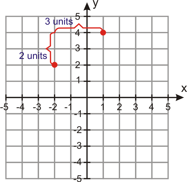 point slope form how to graph  Linear Equations in Point-Slope Form | CK-16 Foundation