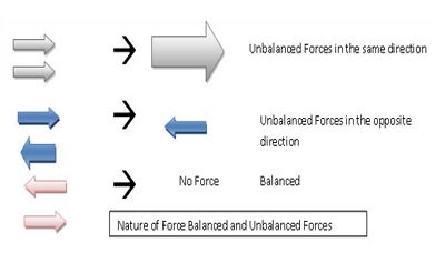Types of Forces Discussion Questions