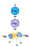 Illustration of nuclear fission