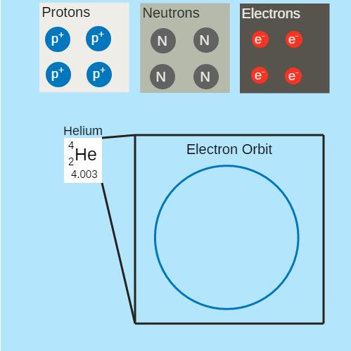 Constructing Helium