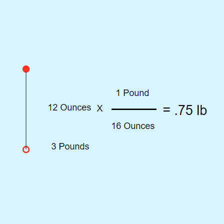 Converting Ounces to Pounds