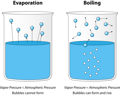 Illustration showing the difference between evaporation and boiling