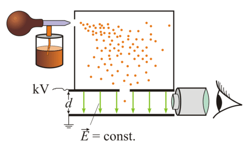 Diagram of the oil drop experiment