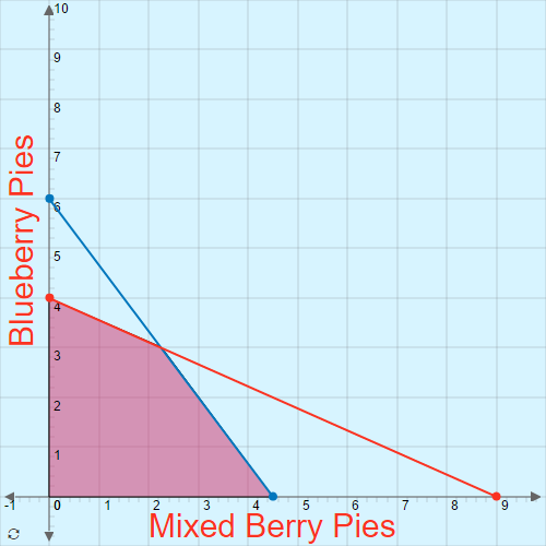 Linear Programming: Bakers' Dilemma