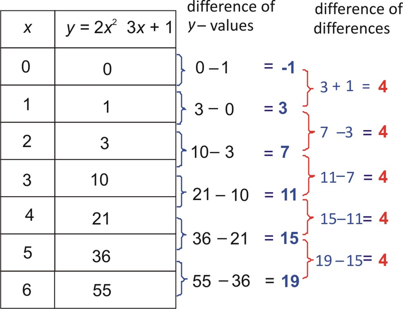 value by one  the value of increases by different values  However  it    Quadratic Function Table