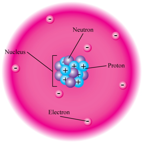 Model of charges in the atom