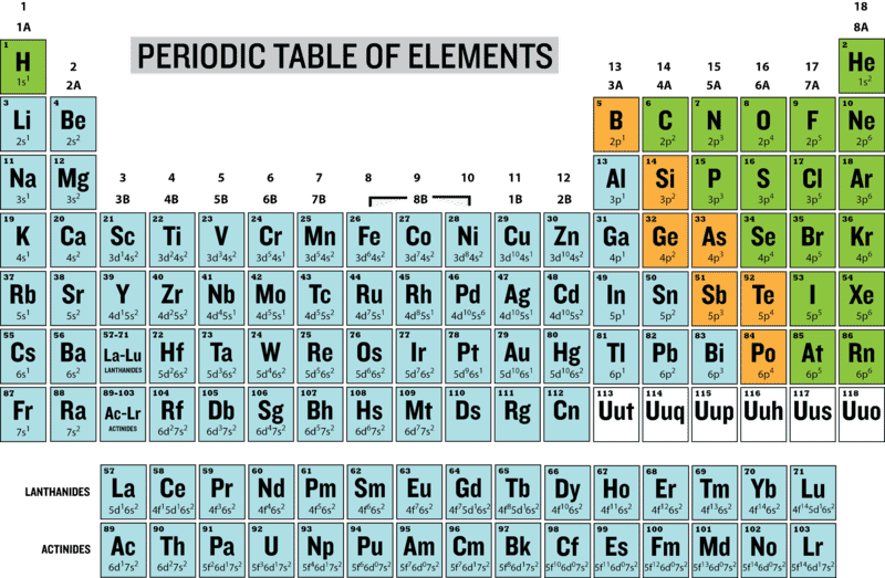 Electron Configuration and the Periodic Table | CK-12 Foundation