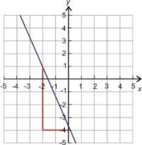 Ecuaciones Lineales en la Forma Pendiente Intercepto