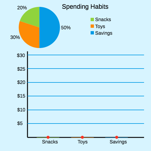 Circle Graphs to Make Bar Graphs: Spending Habits