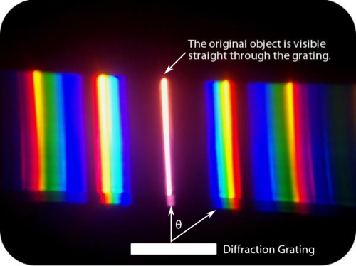 Image formed by a diffraction grating