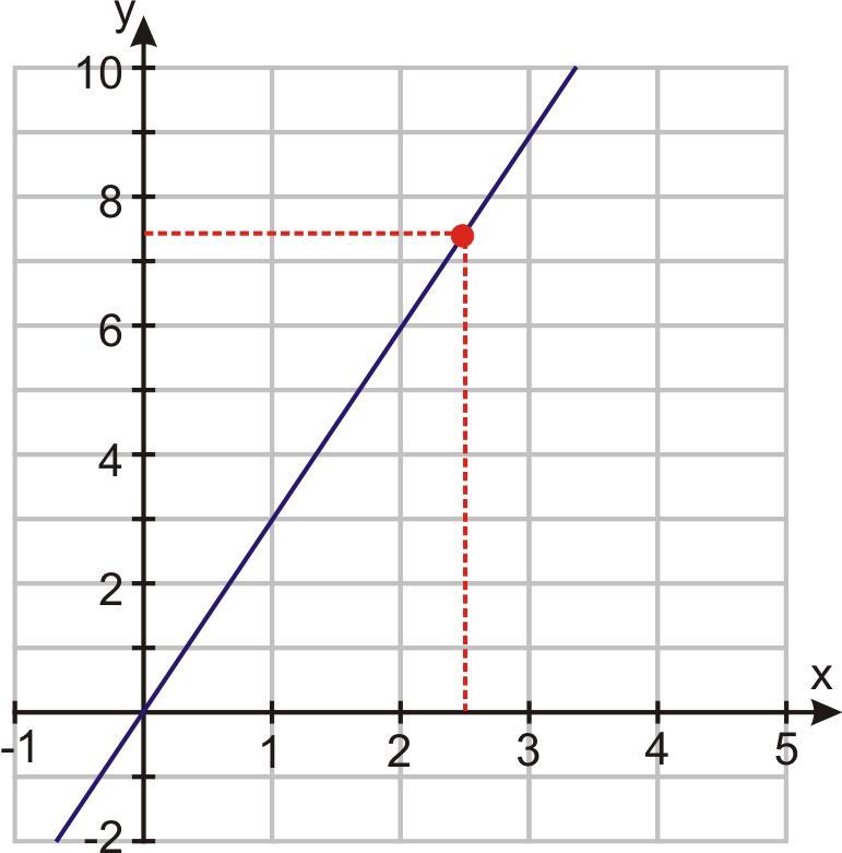 Graph Direct Variation Equations Worksheet graph direct – Direct Variation Worksheet