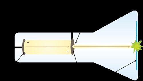Cathode ray tube generating beam