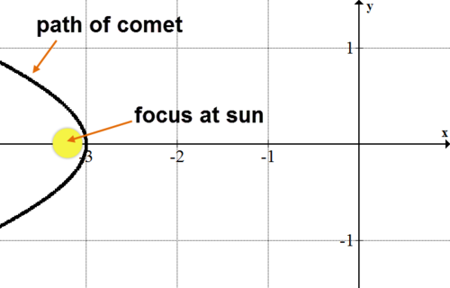 Finding Parametric Equations of Conics: Hyperbolas | CK-12