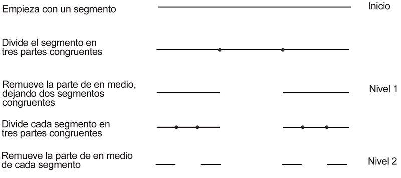 Auto semejazas (Fractales)