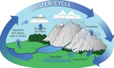 Water Cycle Post Read