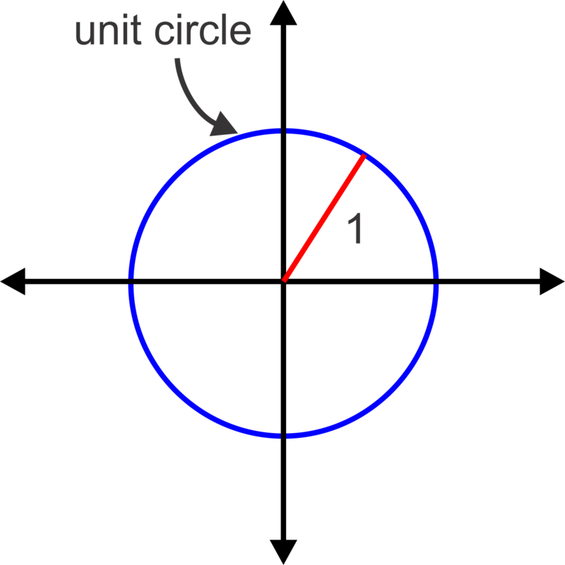 Conversion between Degrees and Radians Read – Unit Circle Worksheet