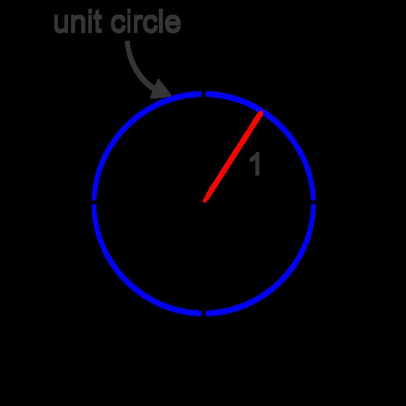 Trigonometric Ratios on the Unit Circle – Unit Circle Worksheet
